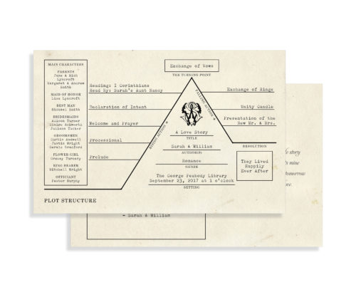 Literary Wedding Program with a Plot Structure Format | By Posted Fete | #LiteraryWedding #WeddingProgram
